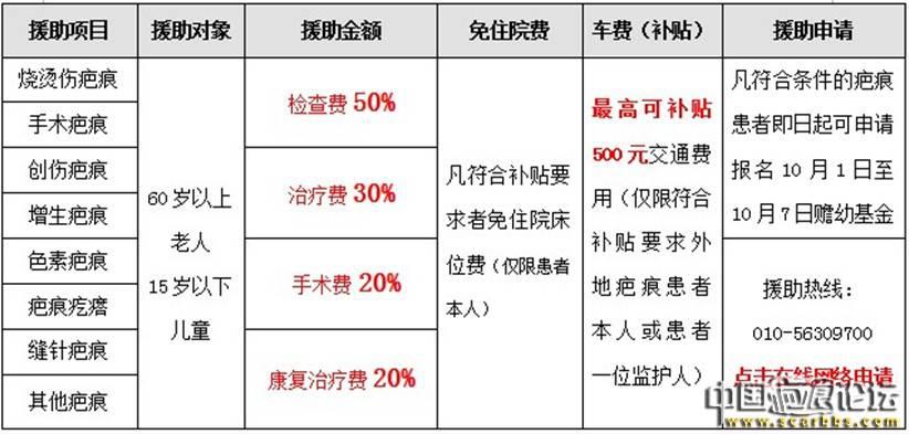 """国庆""""赡幼基金爱聚祥云""""疤痕公益援助活动[北京]"""
