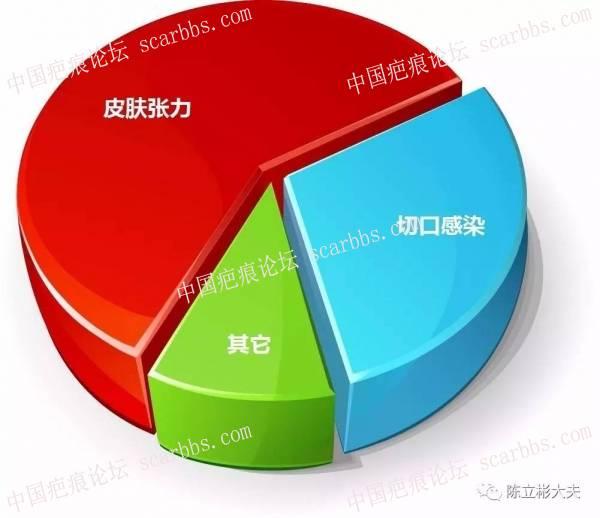 陈立彬疤痕讲堂:剖腹产手术疤痕88-疤痕体质图片_疤痕疙瘩图片-中国疤痕论坛